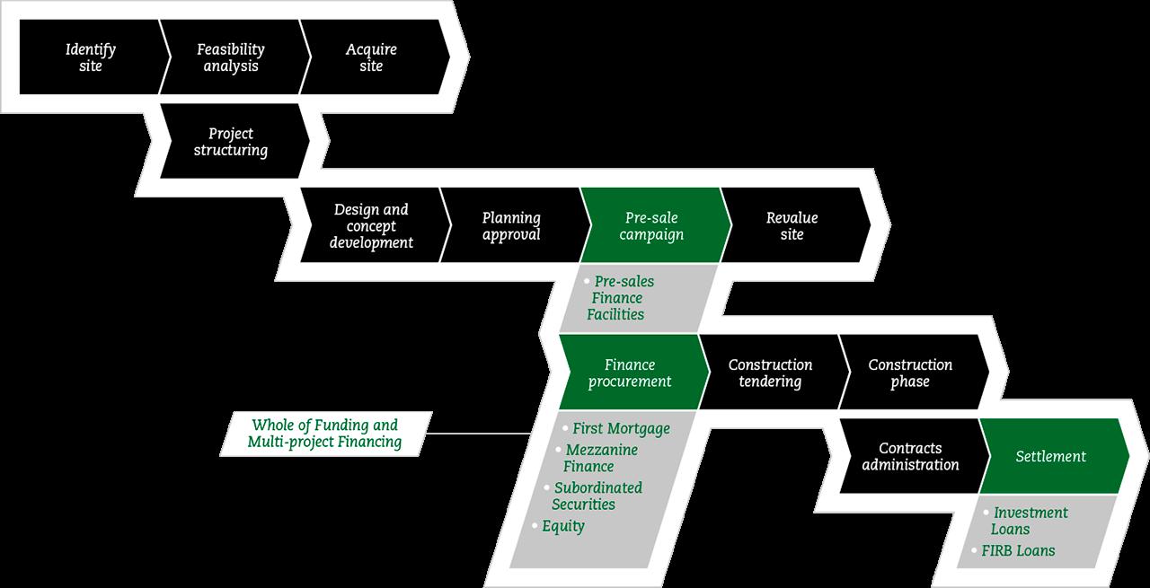 Property Development Finance Diagram